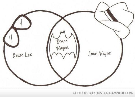 Bruce Wayne Venn Diagram