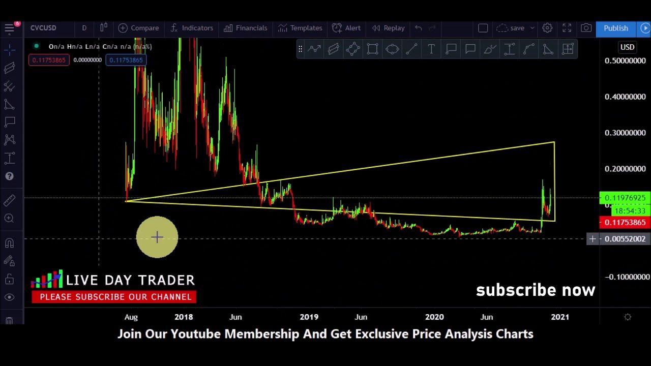 Pin By Livedaytrader On Livedaytrader Day Trader Predictions Cvc