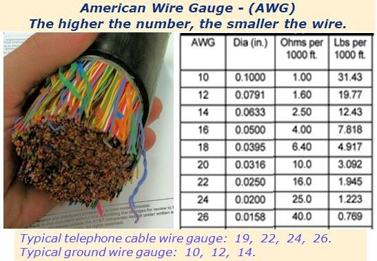 Telephone Cable Awg American Wire Gauge Chart American Wire Gauge Telephone Cables Cable