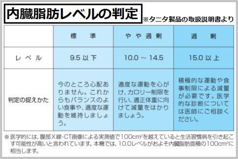内臓 脂肪 レベル タニタ