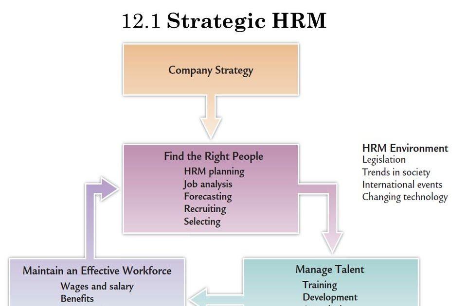 What Is Strategic Human Resource Management Shrm ما هي استراتيجية إدارة الموارد البشرية