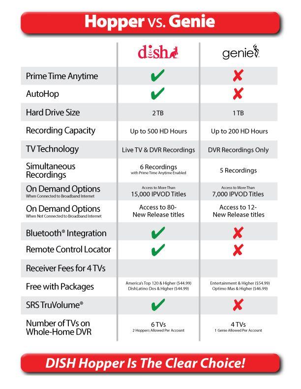 Save Money With Dish Vs Directv Directv Hopper Live Tv