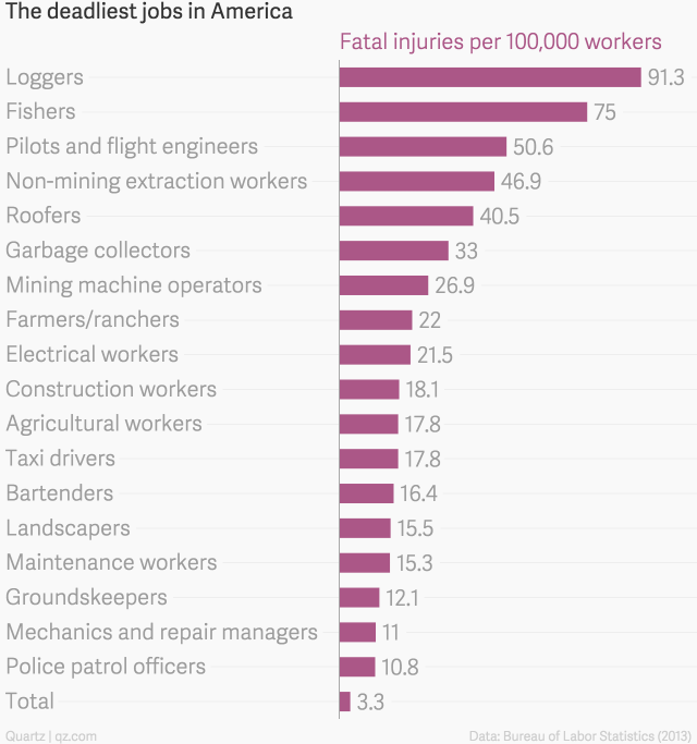 Garbage Collectors Are More Likely To Die On The Job Than Police Patrol Officers Dangerous Jobs Electrical Workers Job