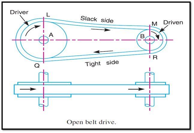 Belt Drives Belt Drive Mechanical Design Driving