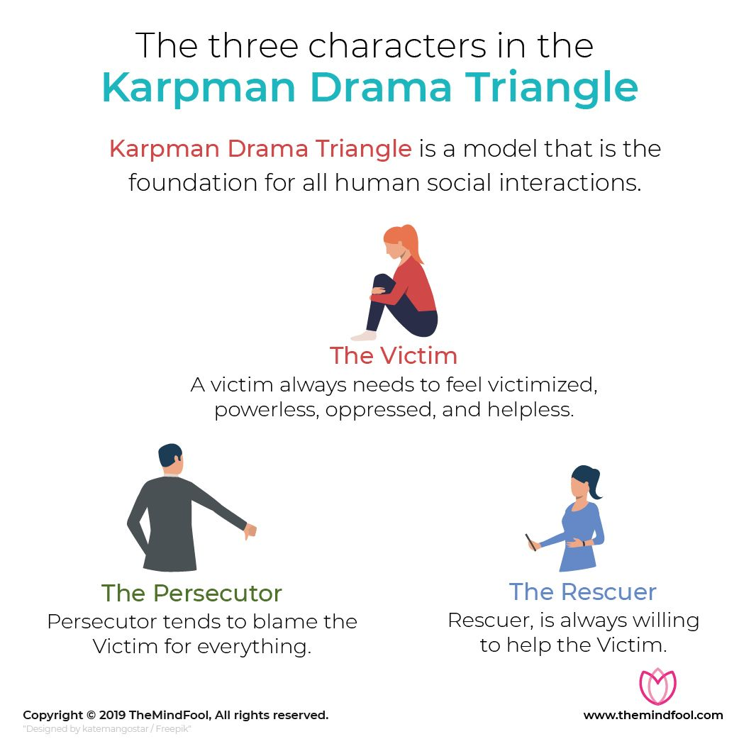 Use The Karpman Drama Triangle To Solve Conflicts In