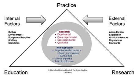 evidence based practice model johns hopkins nursing work pinterest