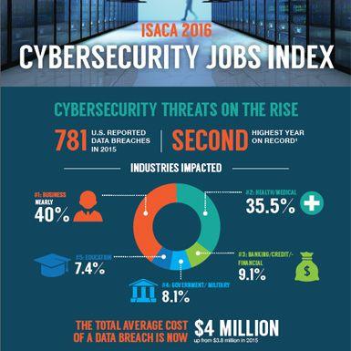 Cybersecurity Nexus Cyber Security Field Cyber Professionals Cyber Security Nexus Security