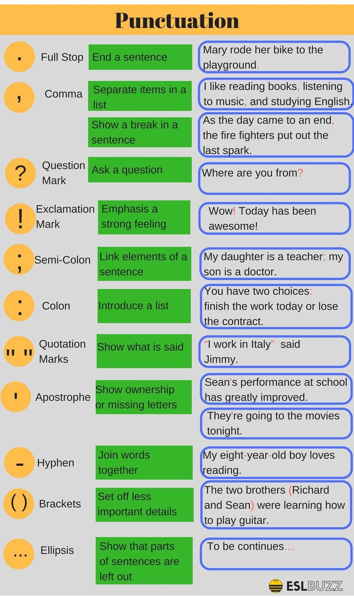 Punctuation Parts Of Speech And Sentence Structure