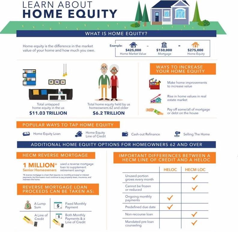 Learn About Home Equity How Can I Be Of Service To You