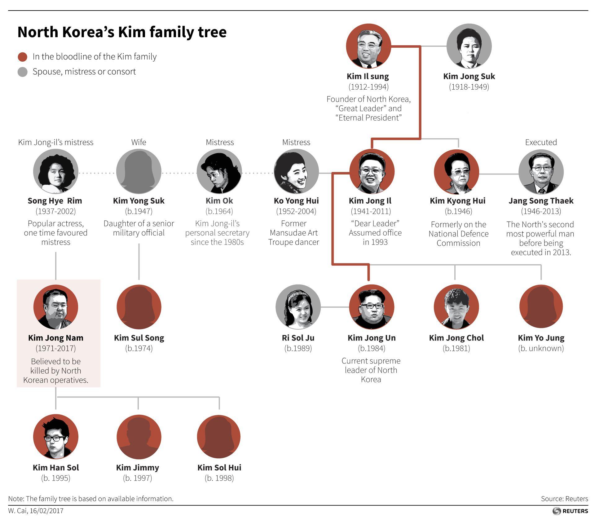 Kim Il Sung Kim Jng Il Kim Jong Un North Korea Family Tree