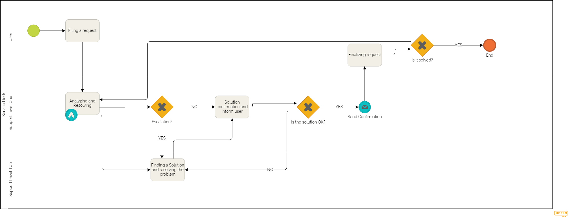 small resolution of itil service desk process flow