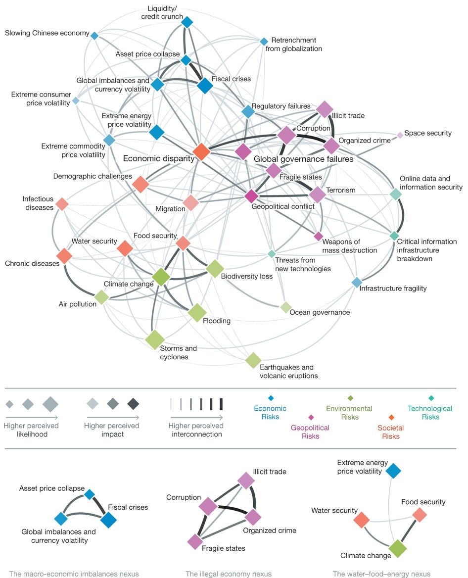 hight resolution of on this week s episode of diagrams that will give you a panic attack behold figure 1 risks interconnection map 2011 illustrating systemic