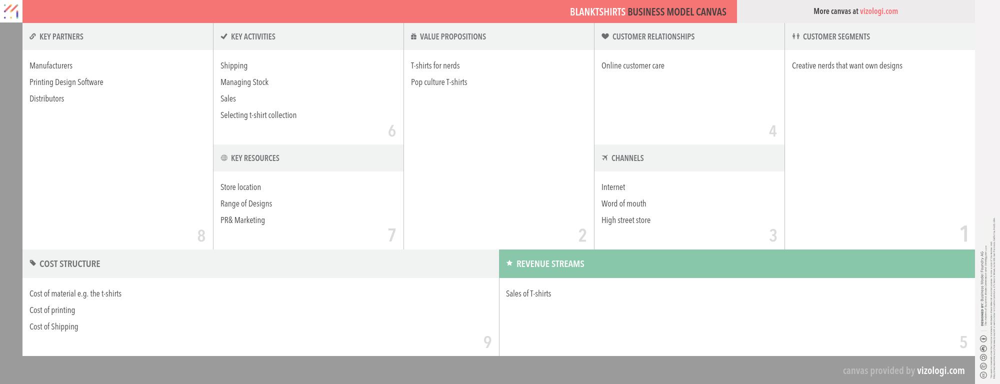 Blanktshirts business model canvas   Business Models