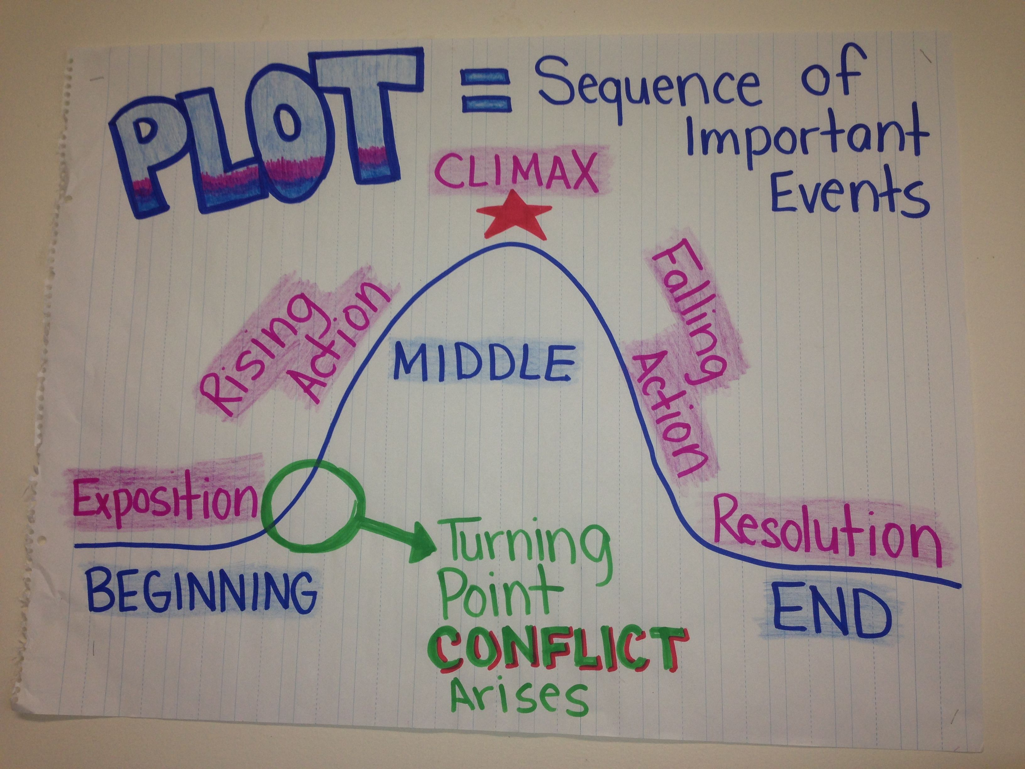 blog post about using anchor charts and video clips to teach plot