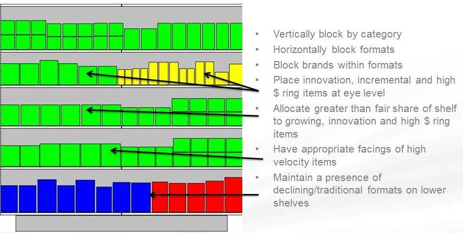 Planograms are visual merchandising aids provided to stores from the
