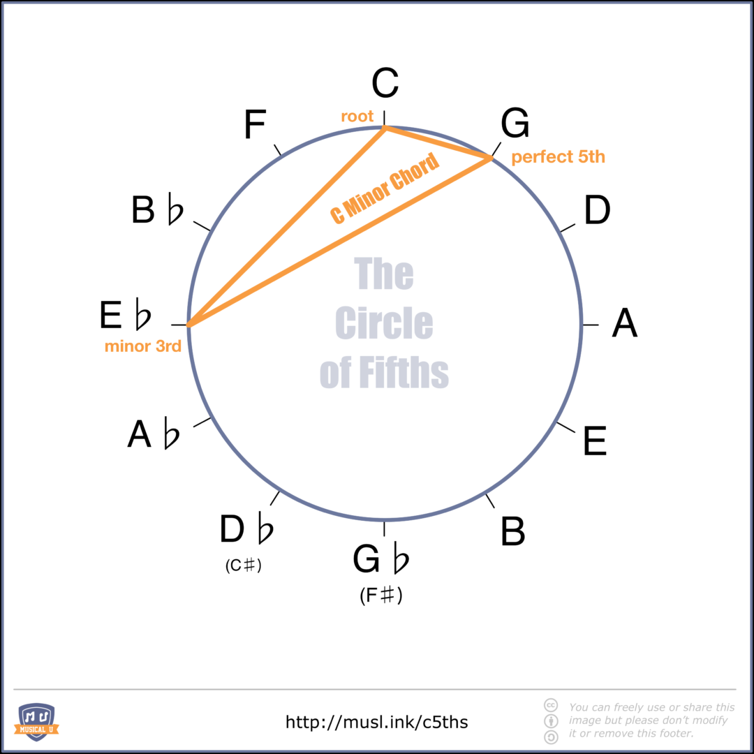 The Ultimate Guide To The Circle Of Fifths