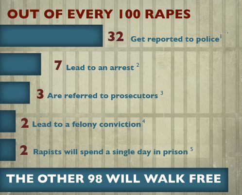Rape statistics and the rape culture in the US