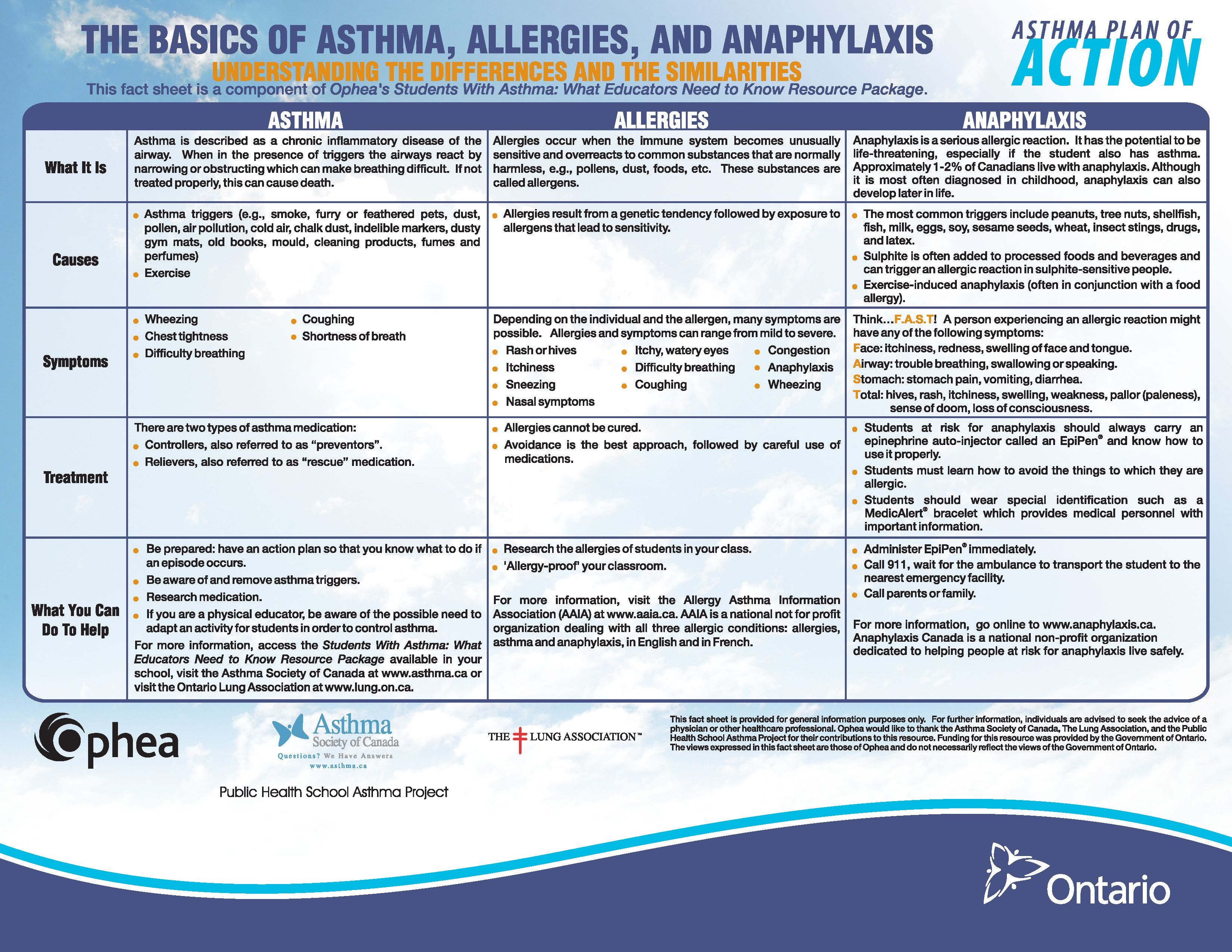 The Basics Of Asthma Allergies And Anaphylaxis Fact Sheet 8 5x11 Anaphylaxis Allergies Asthma