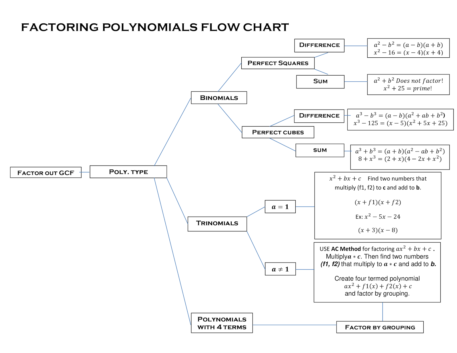 Peacemanzach: Factoring Flowchart