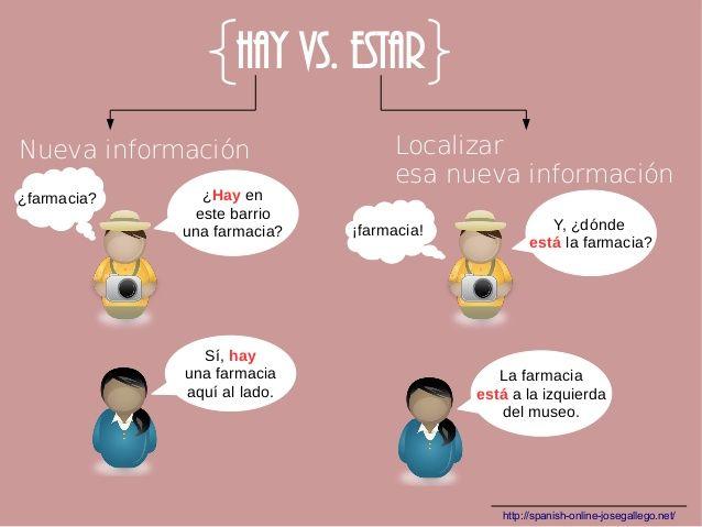 spanish hay vs estar learn spanish spanish vocabulary spanish grammar teaching ii. Black Bedroom Furniture Sets. Home Design Ideas