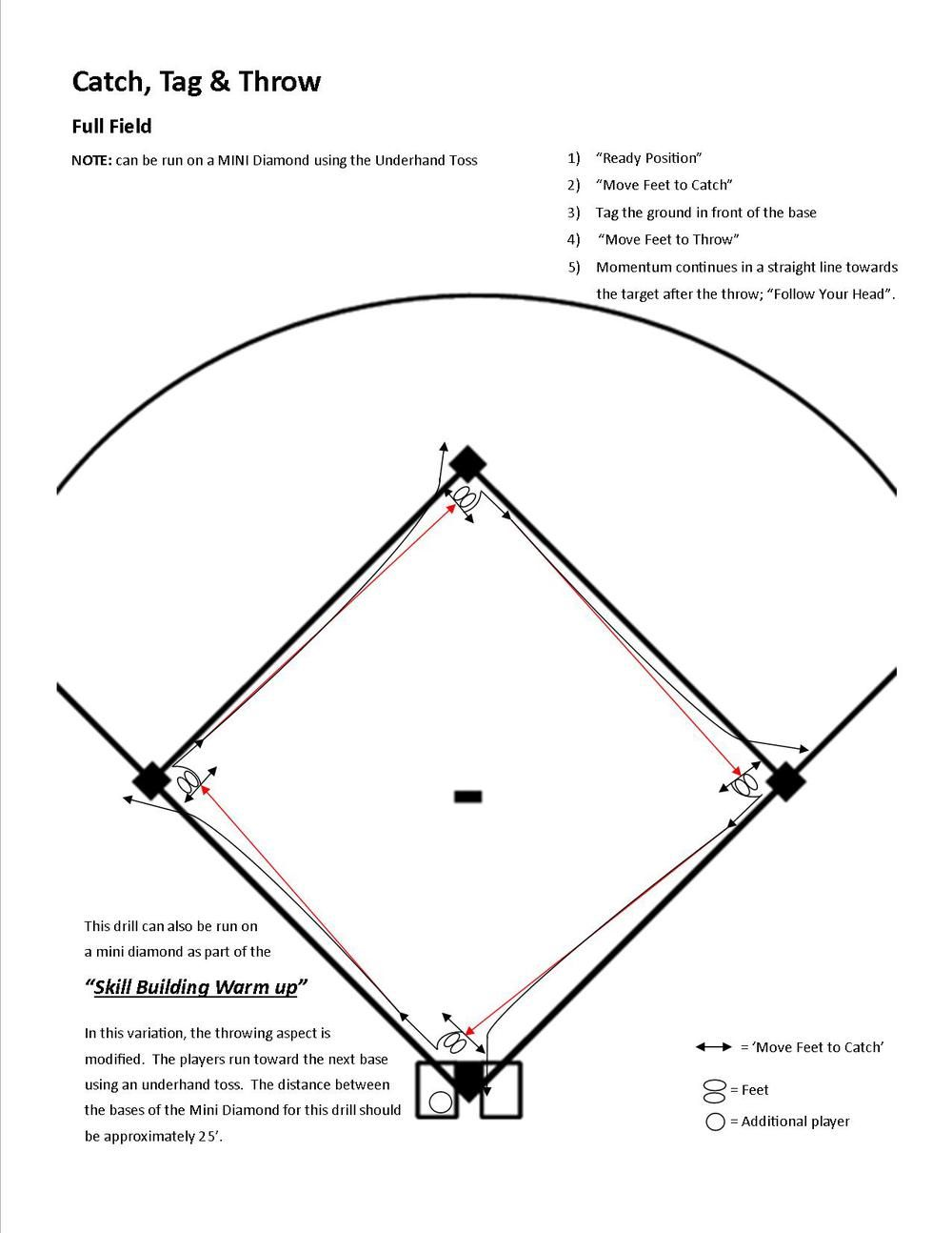Five players are needed to run this drill. Two at the base