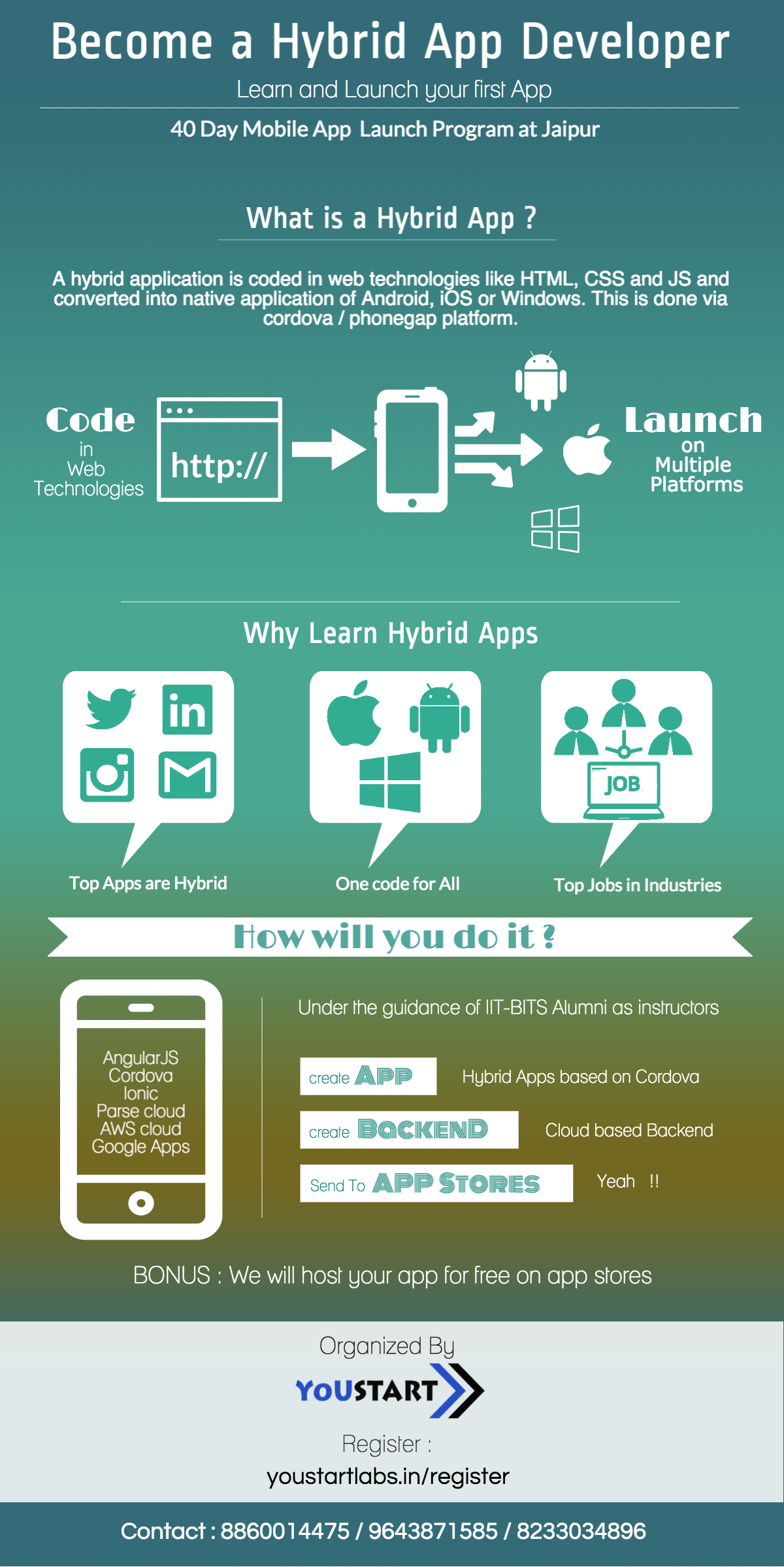 Hybrid Apps Are Reply To Cost Of Maintaining Multiple Mobile App Codes For Different P With Images App Development Course App Development Companies Android App Development