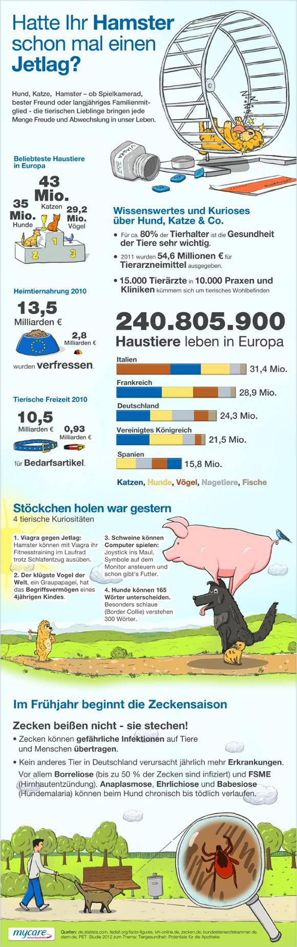 Hatte ihr Hamster schon mal einen Jetlag?  Witzige Grafik angereichert mit Fakten rund um Haustiere. Ergänzt werden diese durch vier kuriose Eigenschaften von Tieren und ein Hinweis zur Zeckensaison.