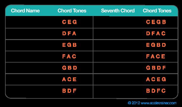 Piano piano chords key of c : Piano : piano chords in the key of c Piano Chords plus Piano ...