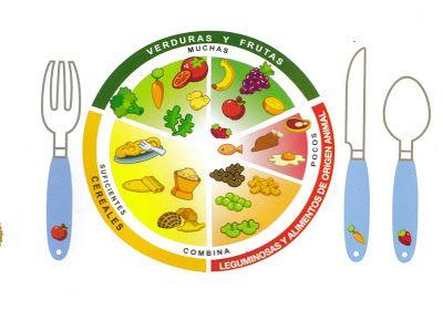 Alimentacion Y Nuricion El Plato Del Buen Comer Plato Del Buen Comer Platos Frutas Y Verduras