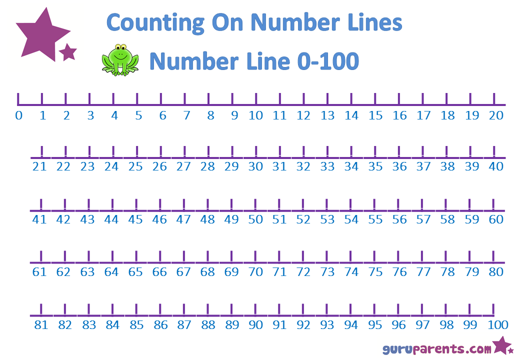 image relating to Printable Number Line to 100 called Printable Selection Line In the direction of 100 pupil worksheets