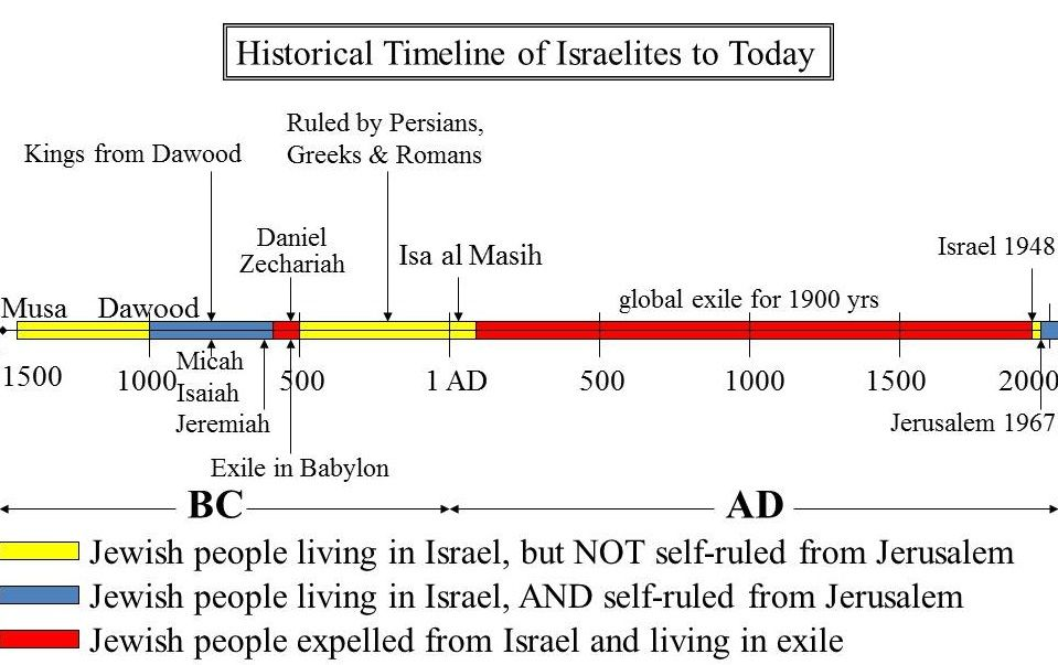 Jewish Timeline | Historical Timeline of Jewish people from Musa ...