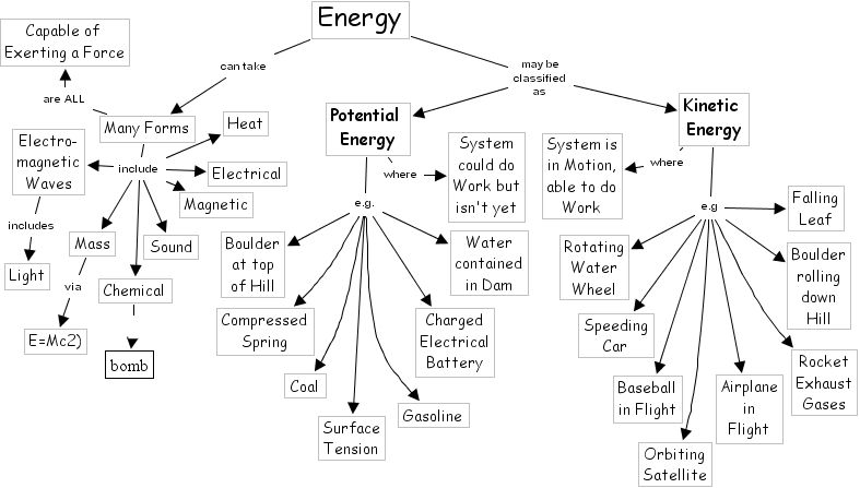 kinetic and potential energy concept map Google Search