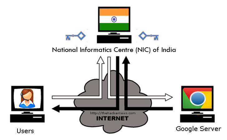 Httpthehackernews201407google Catches Indian Government