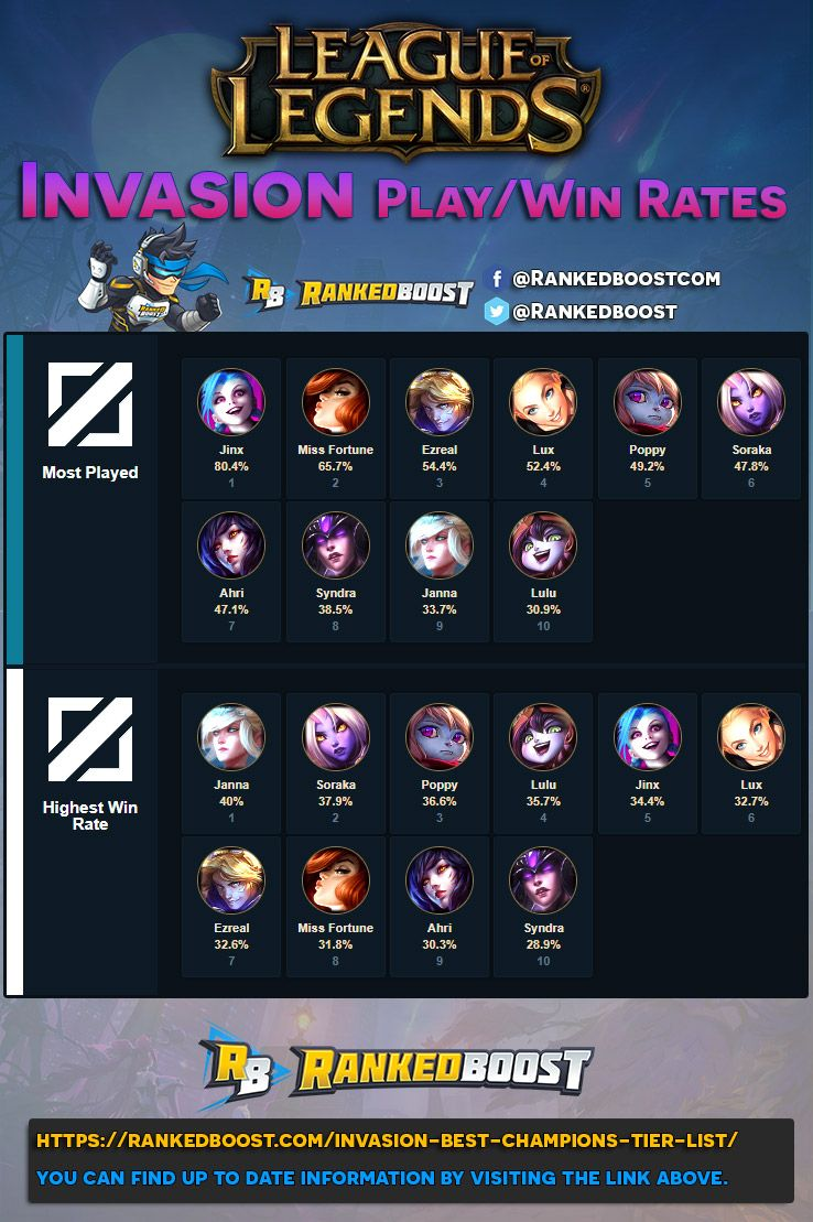 LoL Invasion Play/Win Rates    League of Legends   League of