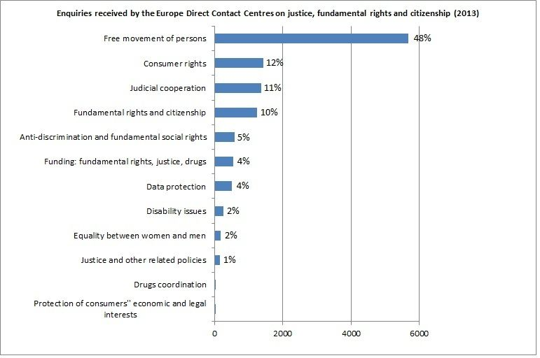 droits fondamentaux 2013