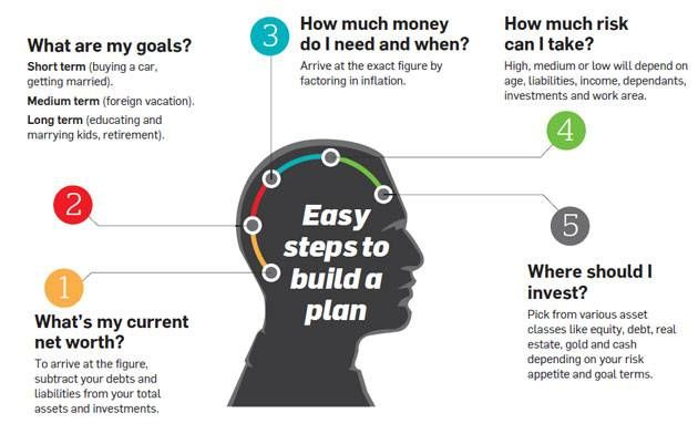 5 golden rules of financial planning | Financial planning, Finance ...