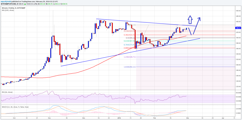 Bitcoin Price Technical Analysis Btcusd D Chart Signals Warning