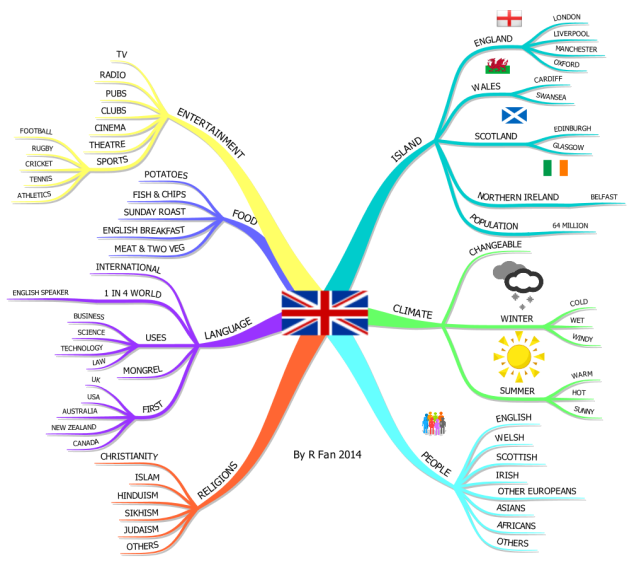 United Kingdom mind map | Study skills | Pinterest | Englisch