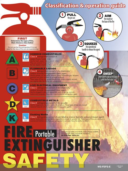 Fire Extinguisher Use Poster Workplace Safety Posters