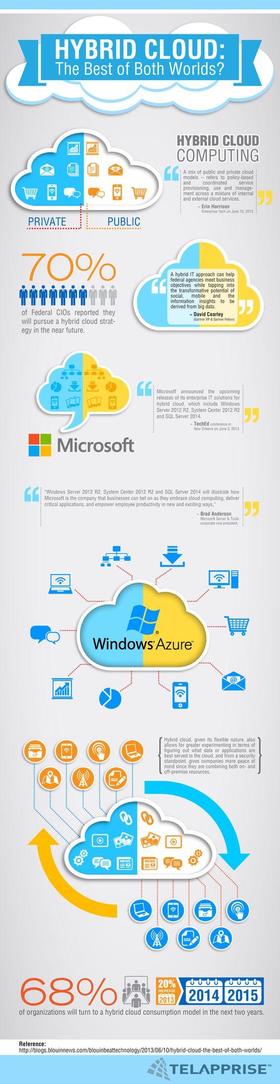 Cloud Backup Skybird Technology Hybrid Cloud Cloud Computing Services Cloud Computing