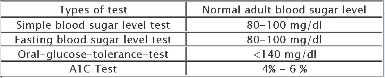 Normal adult blood sugar level   Blood sugar levels, Sugar level, Blood ...