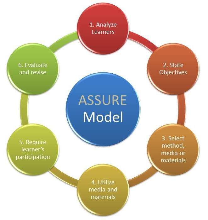 Review Of Instructional Design Models Applied To K 12 Learning