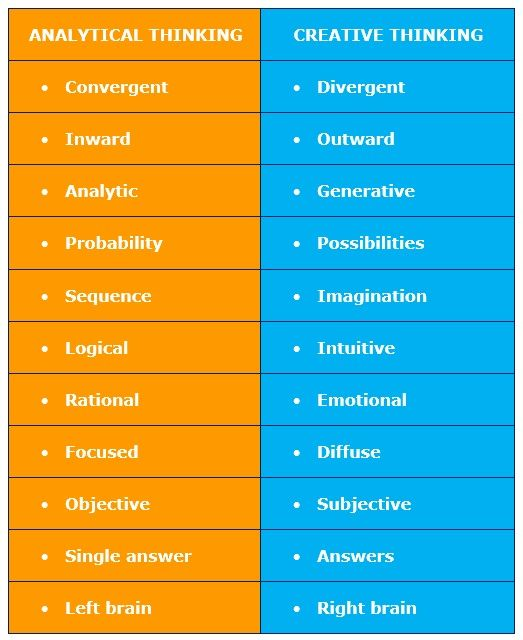 Thinking Skills Analytical Critical And Creative Thinking Thinking Skills Critical Thinking Skills Higher Order Thinking Skills