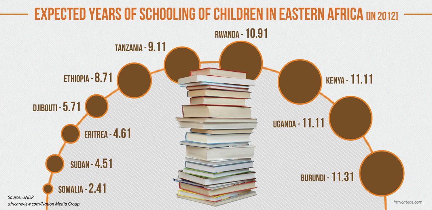 Expected years of schooling (East Africa) (With images