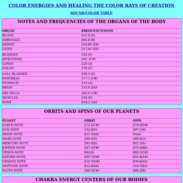 Frequencies Of The Organs Of The Body And Planets Body Organs Vibrational Frequency Healing Frequencies