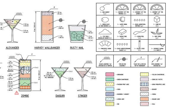 Engineers guide to drinks mixed drinks blueprint 24x34 cocktail engineers guide to drinks mixed drinks blueprint cocktail construction chart giclee canvas gallery wrap malvernweather Choice Image