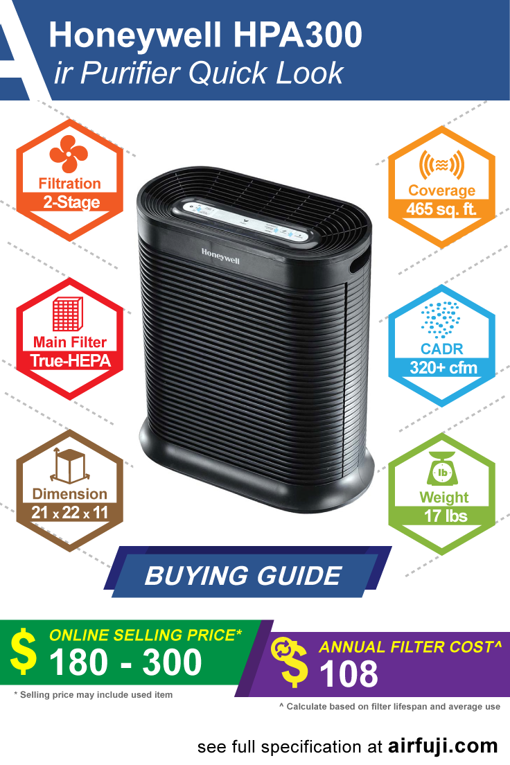 Honeywell HPA300 air purifier review, price guide, filter