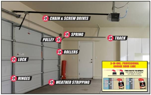 Redbeacon Experts Garage Door Maintenance Garage Door Chain Garage Doors