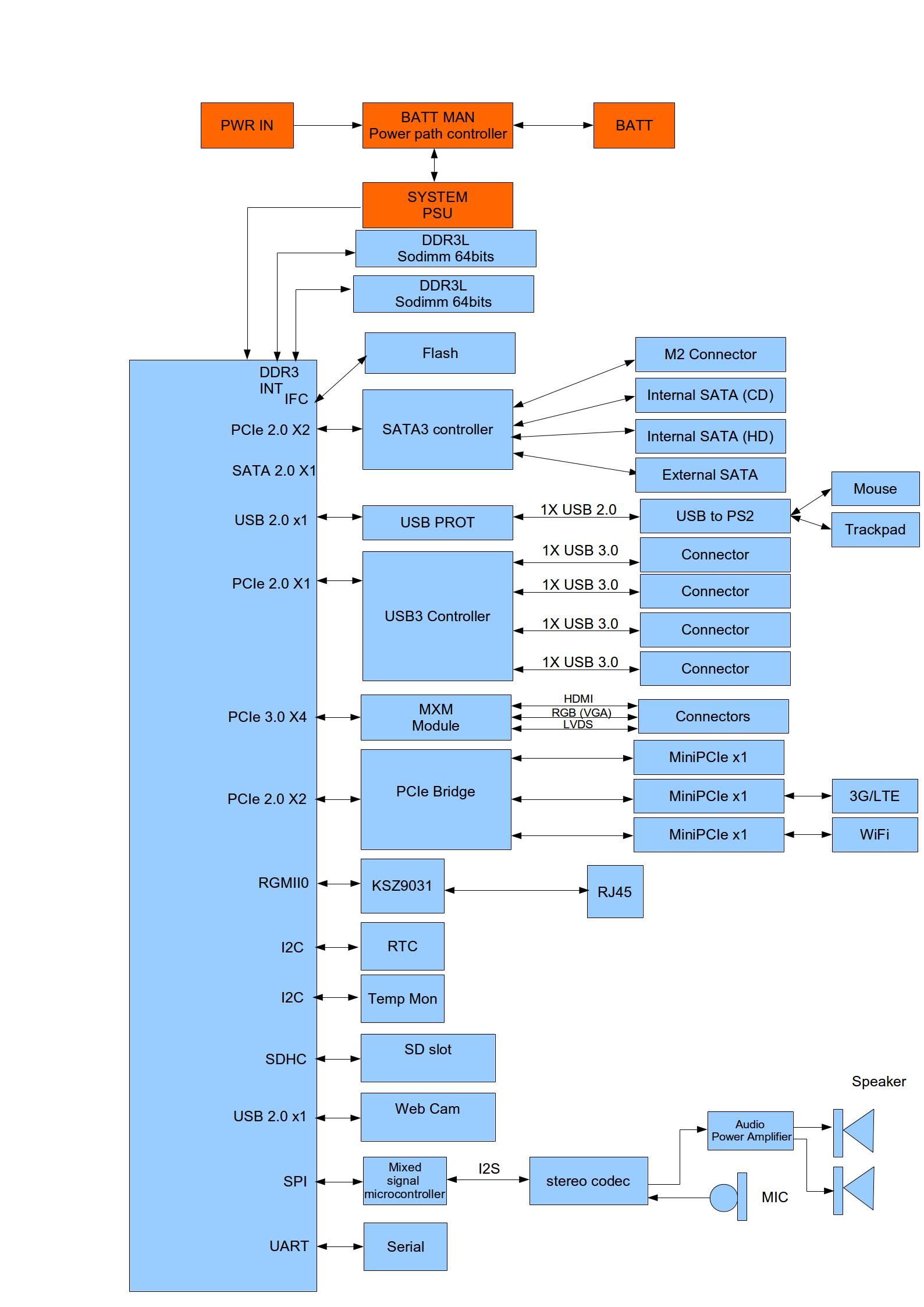 Powerpc notebook block diagram done gnulinux powerpc notebook powerpc notebook block diagram done gnulinux powerpc notebook ccuart Images