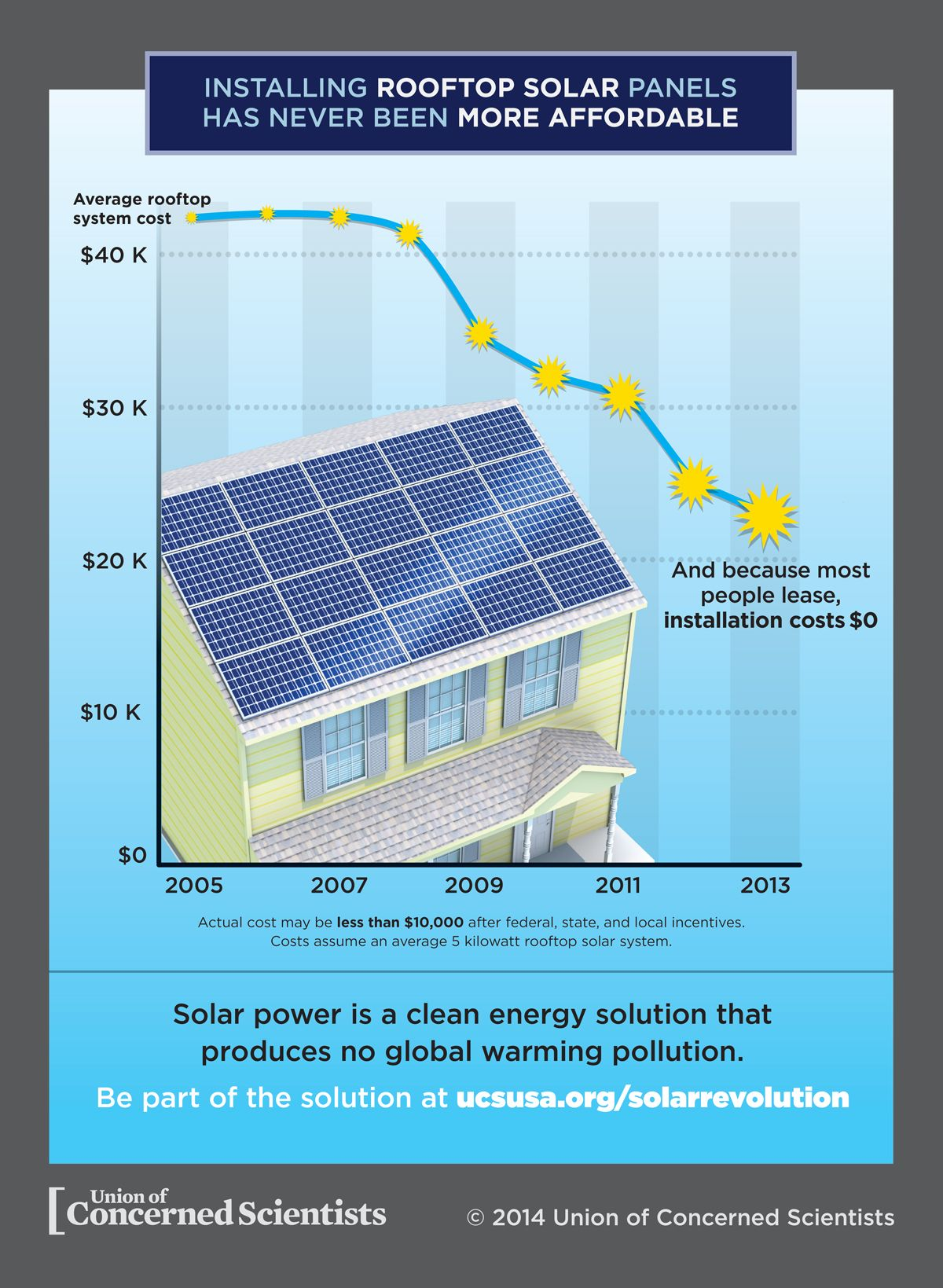 Infographic Rooftop Solar Panels In The United States Ucsusa Solar Panels Solar Panel Installation Solar